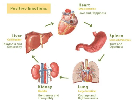 emotions and health